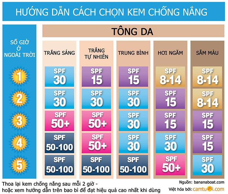 cach-chon-kem-chong-nang